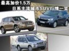 最高加价1.5万 CRV/RAV4/奇骏行情一览
