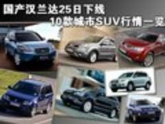 最高降2万 CR-V/RAV4等10款SUV行情一览