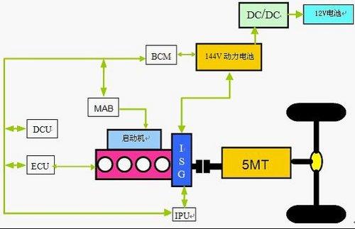 长安志翔油电中度混合动力车进海南市场高清图片
