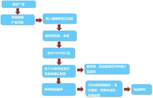 淘宝网购物_淘宝购物流程图_手机淘宝购物流程图_淘宝助理