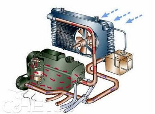 发动机冷却液的维护使用