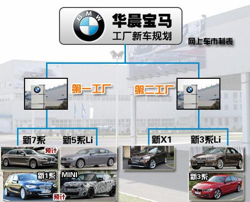 新7系/MINI领衔 3款新车将落户华晨宝马