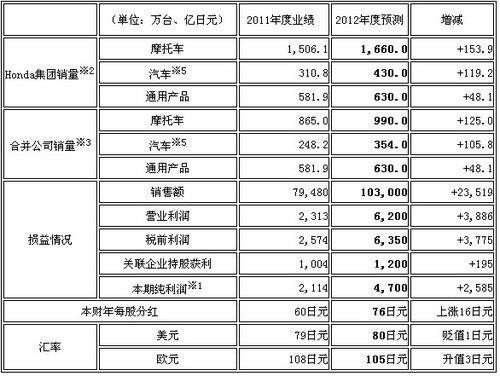 Honda2012财年度第一季度合并财报概况