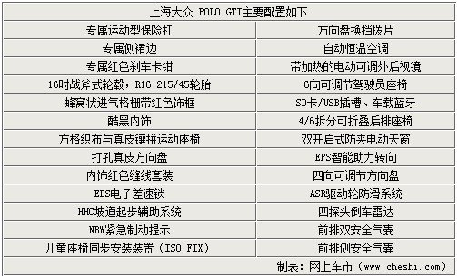Polo GTI于9月12日上市 参数配置曝光