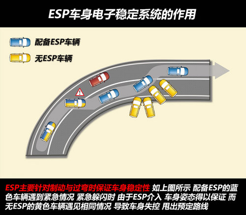谁说低价不安全 10万内6款配ESP车推荐