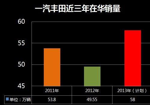 新RAV4今年上市 一汽丰田新车计划曝光