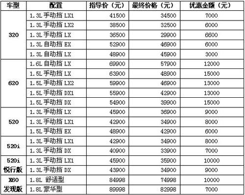 力帆汽车万元钜惠 320最低仅29900元