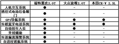 20万元级SUV 翼虎/途观/本田CRV购车推荐