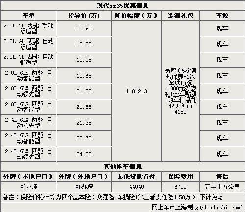 现代ix35最高优惠2.3万 赠价值4150礼包