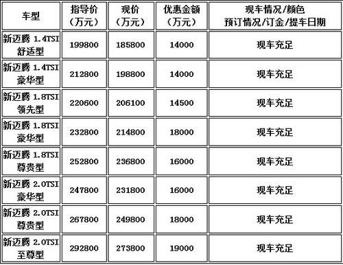 迈腾1.8豪华赠1.8万现金红包 6千6豪礼