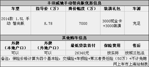 丰田威驰1.5L手动智尚版优惠让利7000元