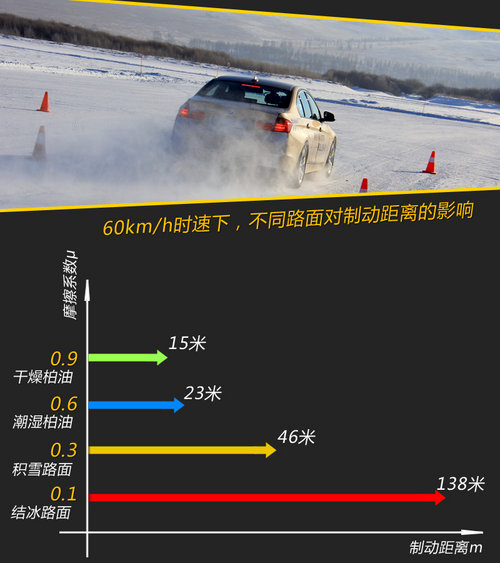 感受均衡驾控 体验BMW冬季精英驾驶培训