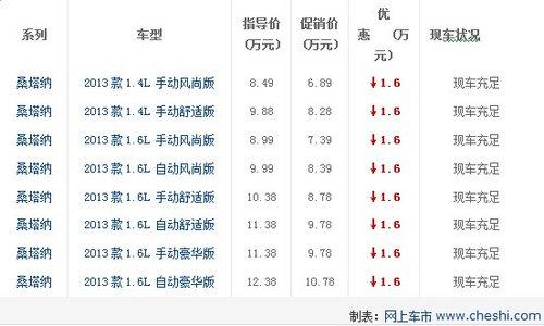 上海大众桑塔纳 最高优惠1.6万元