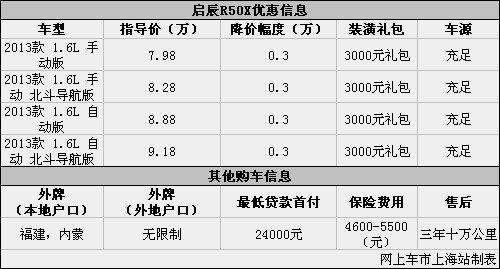 启辰R50X优惠让利0.3万元 送3000元礼包