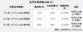 有国产可能金华东奥 奥迪A7全系优惠10万元 有现车