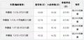 2012款科鲁兹1.8SEAT 最新成交价格10万元