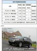 临沂福华福特锐界2.0有LED行车灯新车到店29.28万起