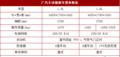 广丰全新FUV逸致EZ发动机配置曝光 3月25日正式上市