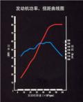 看图分析骐达发动机扭矩、功率特色