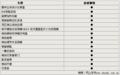 起亚豪华SUV霸锐舒适配置曝光 7月20日上市