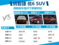 纳智捷优6外观尺寸优于同级SUV