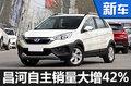 昌河自主销量大增42% 多款新车将上市