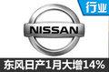 东风日产1月销量大增14% 再推两款新车