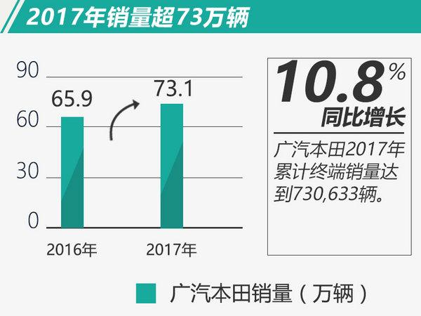 广汽本田全年总销同比增10.8% 超预定目标近6%-图2