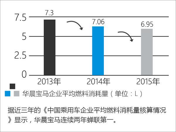 """细数宝马在中国做的""""好事"""" 卖车只是表象-图3"""
