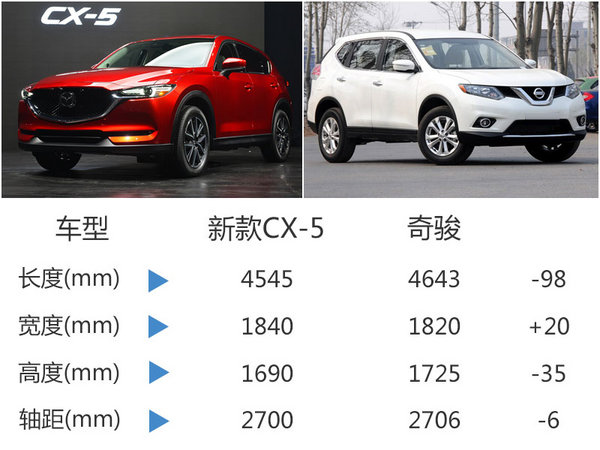 马自达全新CX-5将国产 动力超日产奇骏-图5