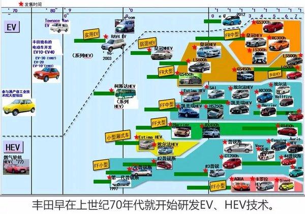 丰田混合动力,是电驱动的先行者-图2