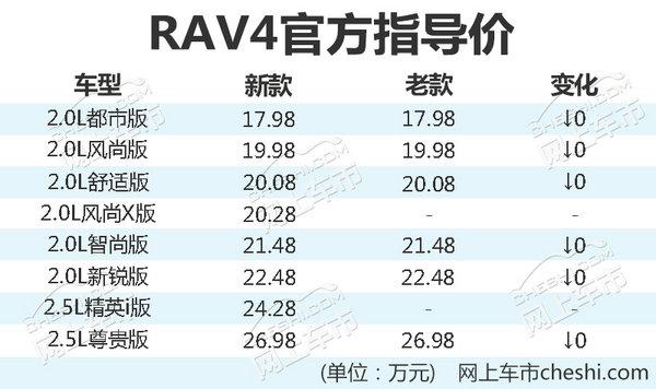 官方降价!一汽丰田新普拉多/RAV4正式上市-图3