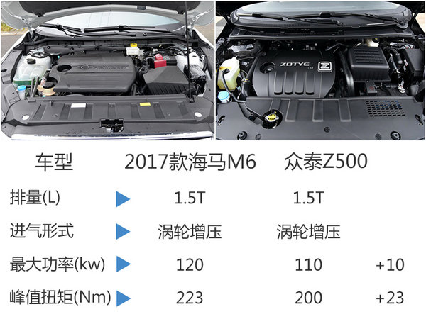 B级轿车海马M6-今日上市 预计6万元起售-图7