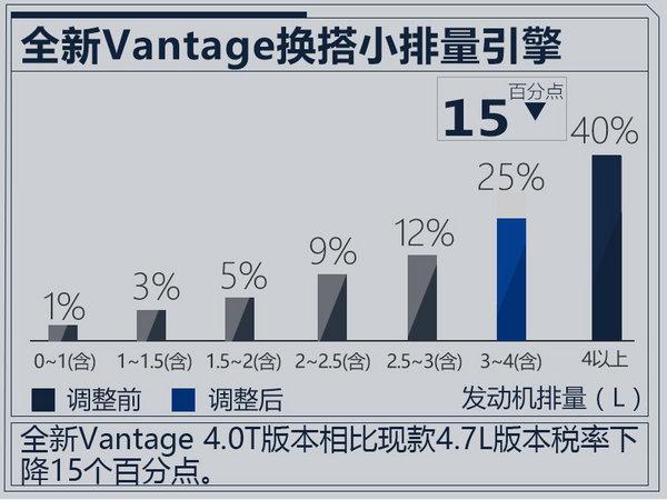 阿斯顿·马丁全新Vantage 21日首发/直降23.4万-图1