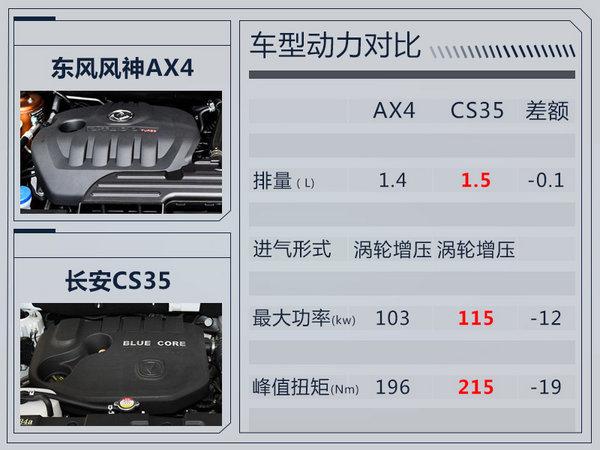 东风风神AX4 8月25日公布预售价 现已接受预订-图4