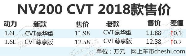 郑州日产新NV200上市 最高涨2千/售11.98万起-图2