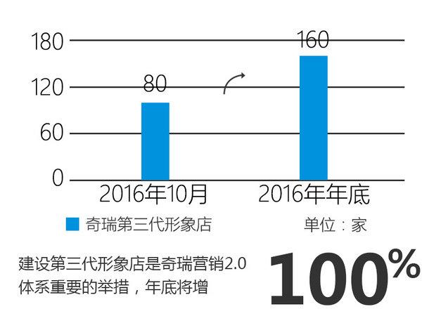奇瑞发力营销 渠道升级/高端店数量翻倍-图1