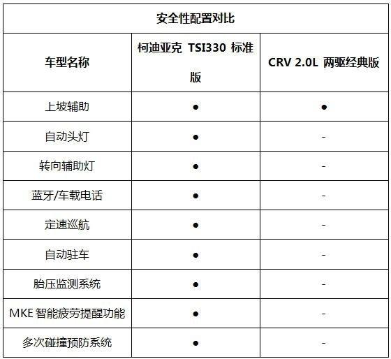 CRV和性价比之王柯迪亚克对比哪个好-图12