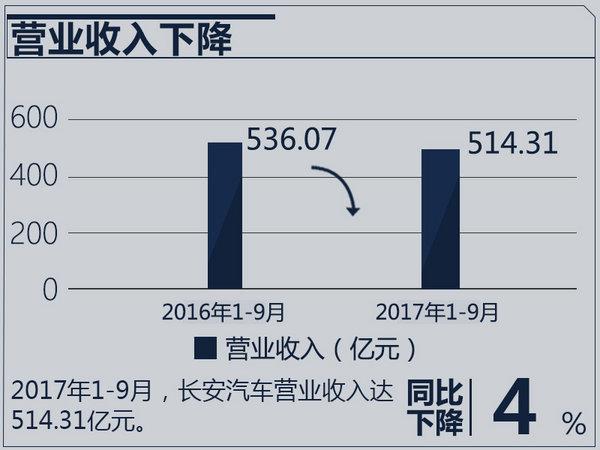 长安汽车前三季度营收超500亿 净利润降24.92%-图2