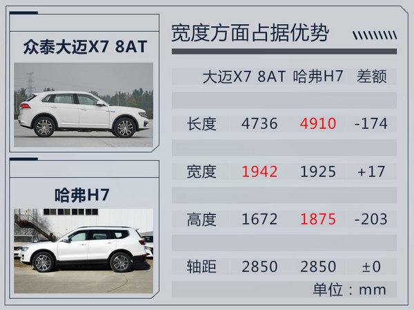 距离上市仅剩2天!众泰大迈X7 8AT预售12万起-图1