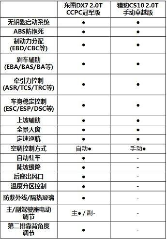 暑假来袭 东南DX72.0T冠军版两万元钜惠-图4