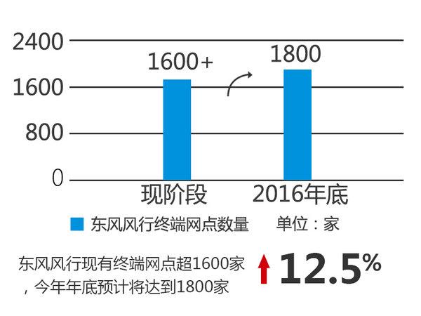 风行前7月销量同比增4% X款新车将上市-图2