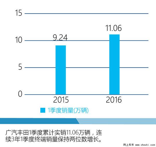 广汽丰田整合三大业务板块 多车陆续上市-图6