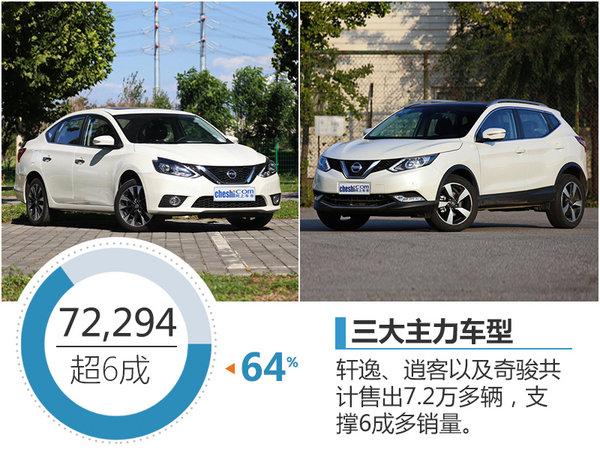 东风日产提前完成百万销量 同比增13%-图2