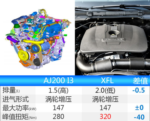 奇瑞捷豹路虎发动机工厂21日开业 产能增至24万高清图片