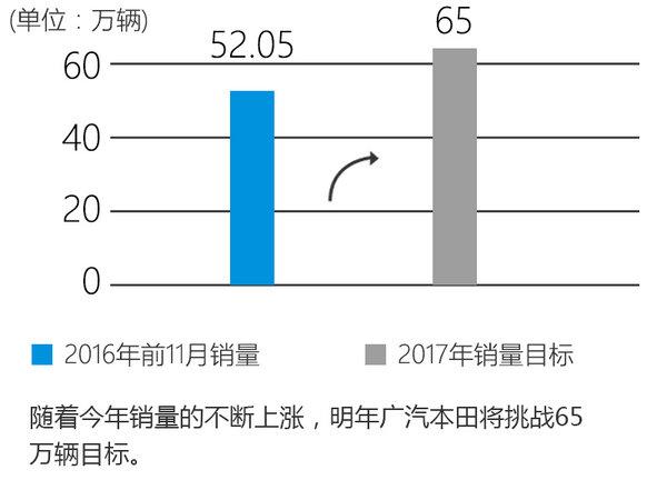 广汽人事调整 李少升任广汽本田董事长-图3