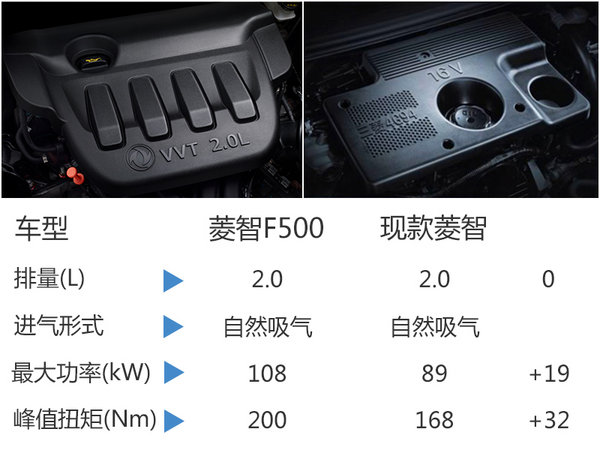 """风行MPV更名""""F500""""  采用别克GL8内饰-图4"""