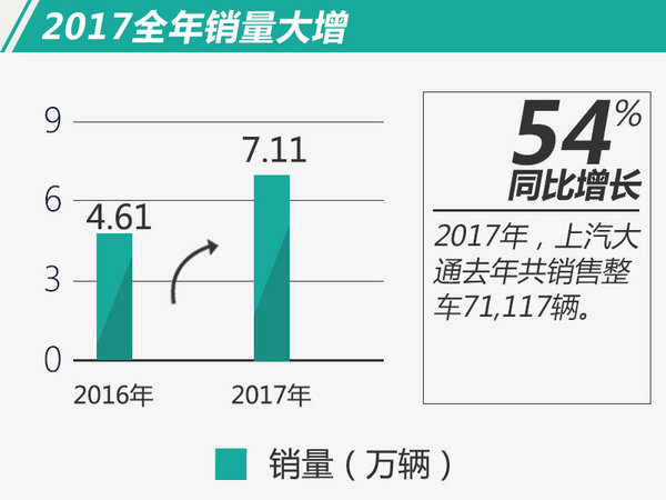 上汽大通2017年销量大增54% 12月创历史新高-图2