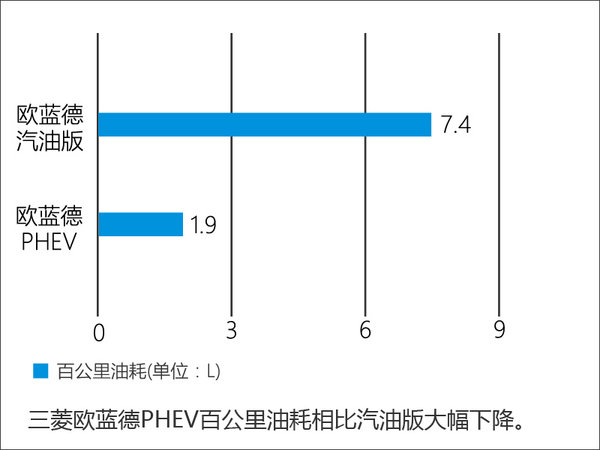 三菱欧蓝德PHEV将入华 油耗大幅下降-图-图2