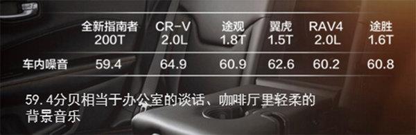 历史短不代表没有传承 指南者凭什么叫新中产家庭SUV-图17